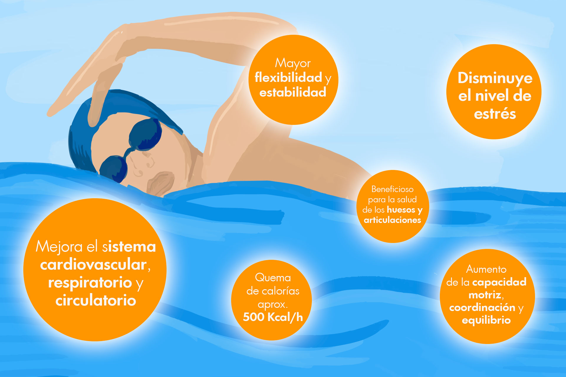Beneficios de nadar crol